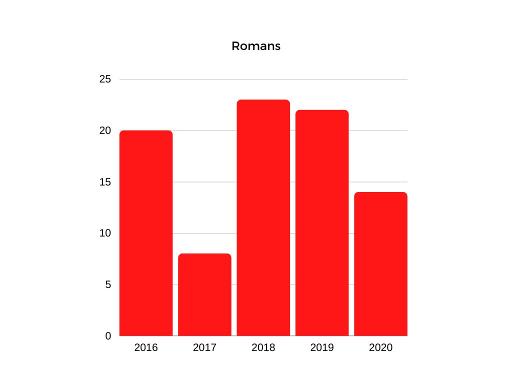 romans-2020